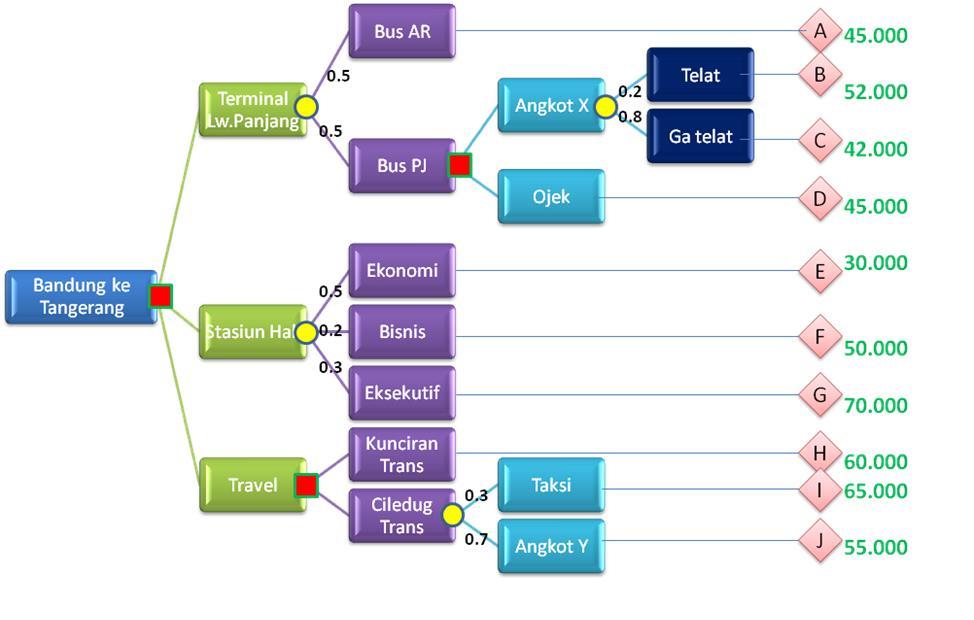 Quiz dss part 1 continuous improvement decision tree pohon keputusan ccuart Images